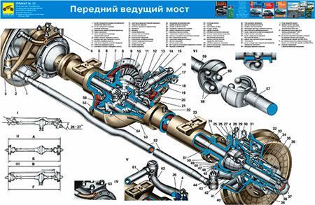most perednij uaz 3741 2 preview - Конструкция военного моста уаз
