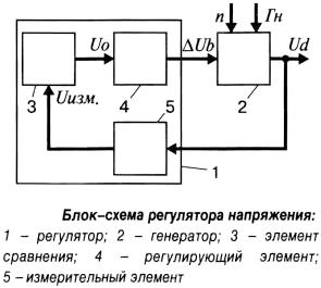 Блок-схема регулятора напряжения