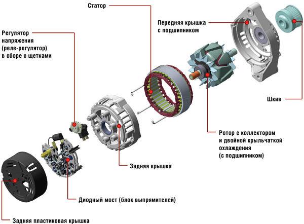 Типичная конструкция автомобильного генератора